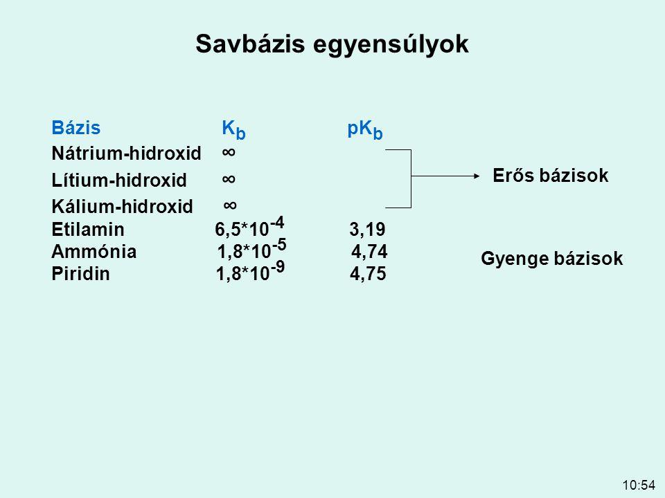 Savbázis egyensúlyok Bázis Kb pKb Nátrium-hidroxid ∞ Lítium-hidroxid ∞