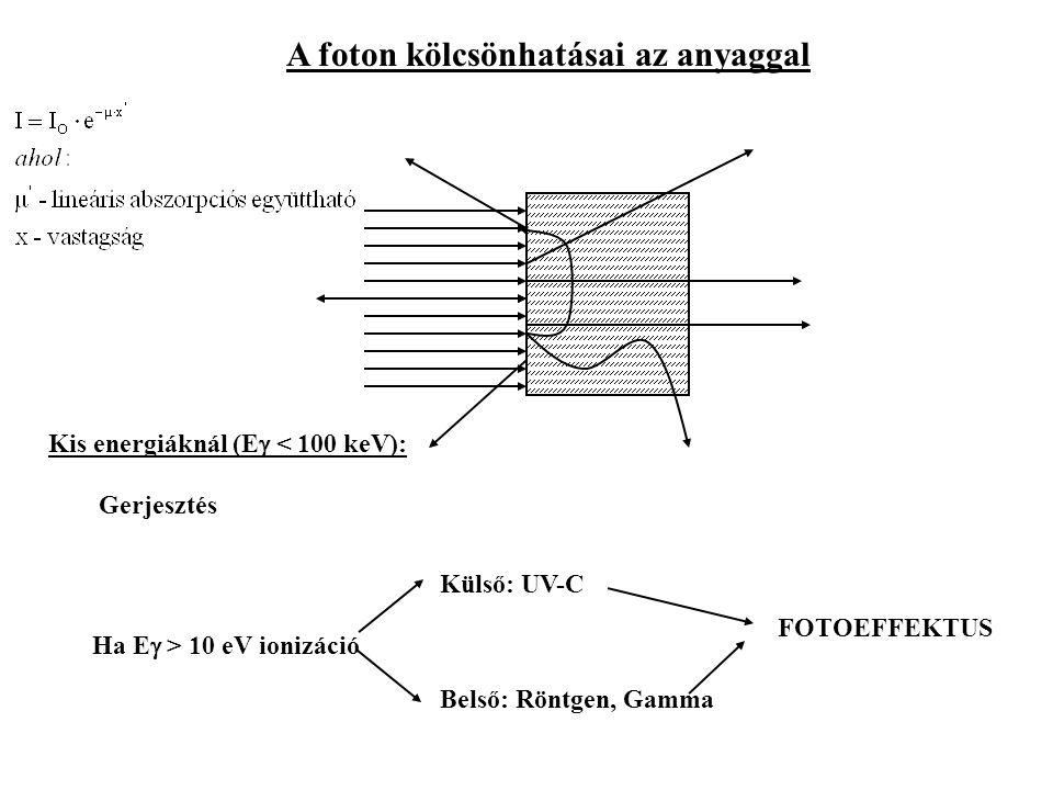 Kis energiáknál (Eg < 100 keV):