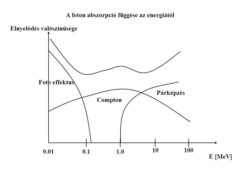 A foton abszorpció függése az energiától