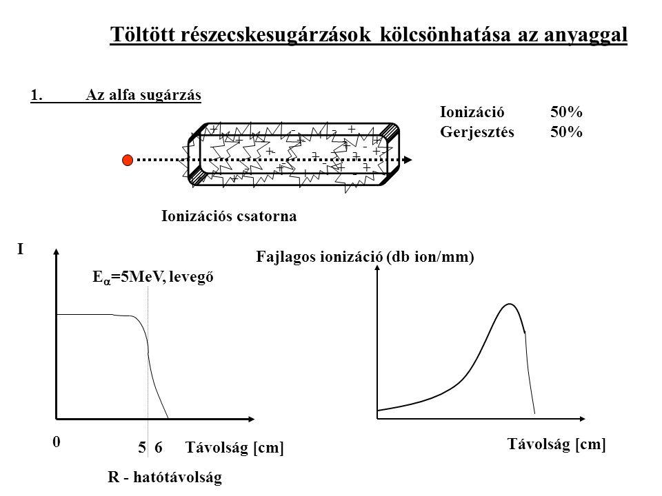 Fajlagos ionizáció (db ion/mm)