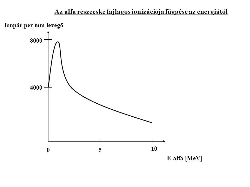 Az alfa részecske fajlagos ionizációja függése az energiától