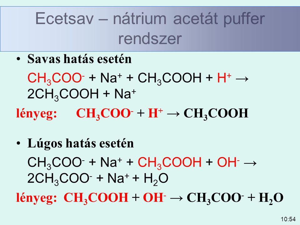 Ecetsav – nátrium acetát puffer rendszer