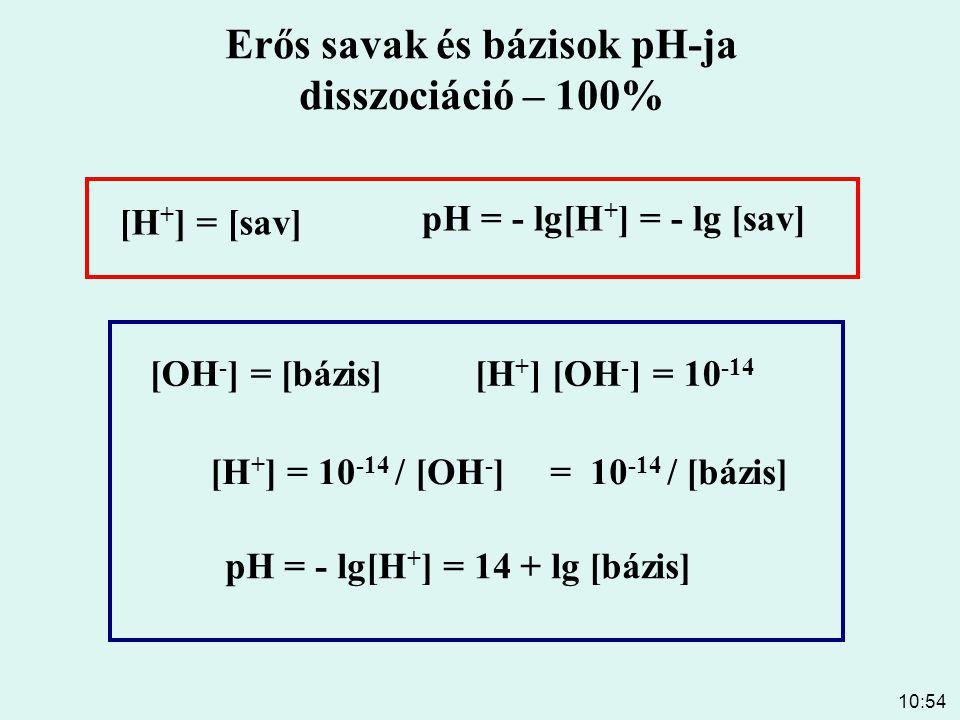 Erős savak és bázisok pH-ja disszociáció – 100%