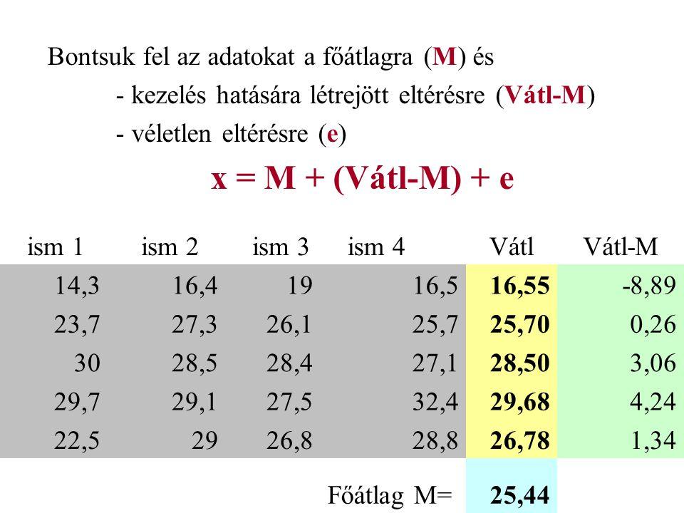 x = M + (Vátl-M) + e Bontsuk fel az adatokat a főátlagra (M) és