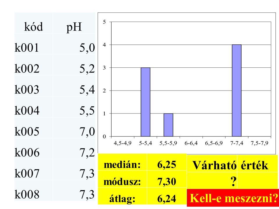 kód pH. k001. 5,0. k002. 5,2. k003. 5,4. k004. 5,5. k005. 7,0. k006. 7,2. k007. 7,3. k008.
