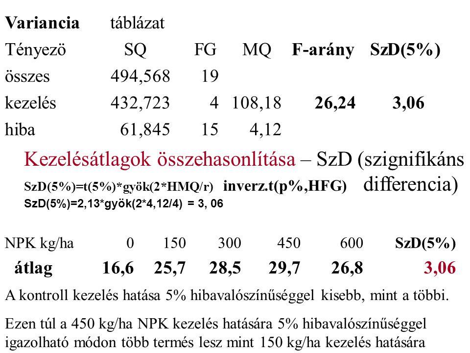 Kezelésátlagok összehasonlítása – SzD (szignifikáns