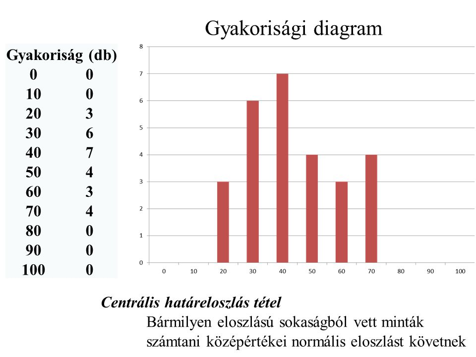 Gyakorisági diagram Gyakoriság (db) 10 20 3 30 6 40 7 50 4 60 70 80 90
