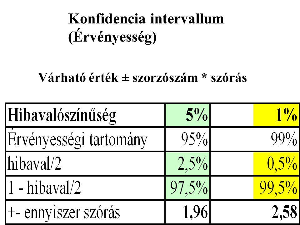Konfidencia intervallum (Érvényesség)