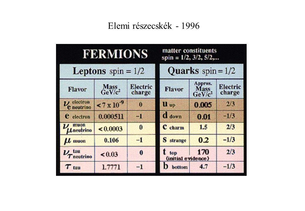 Elemi részecskék - 1996