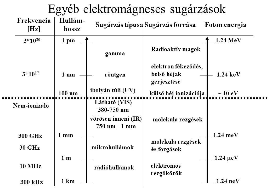 Egyéb elektromágneses sugárzások