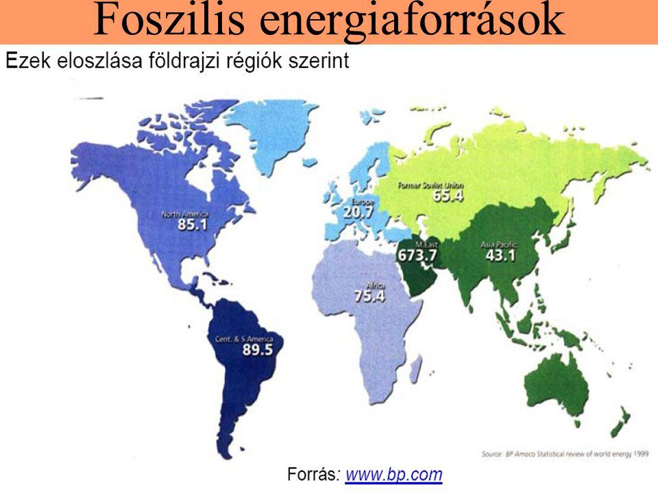 Foszilis energiaforrások