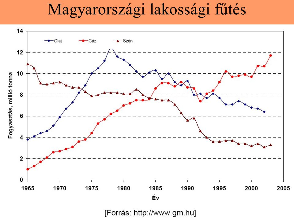 Magyarországi lakossági fűtés