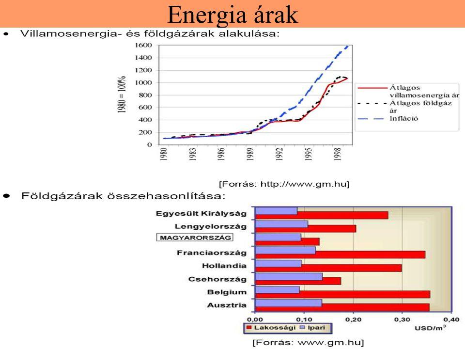 Energia árak