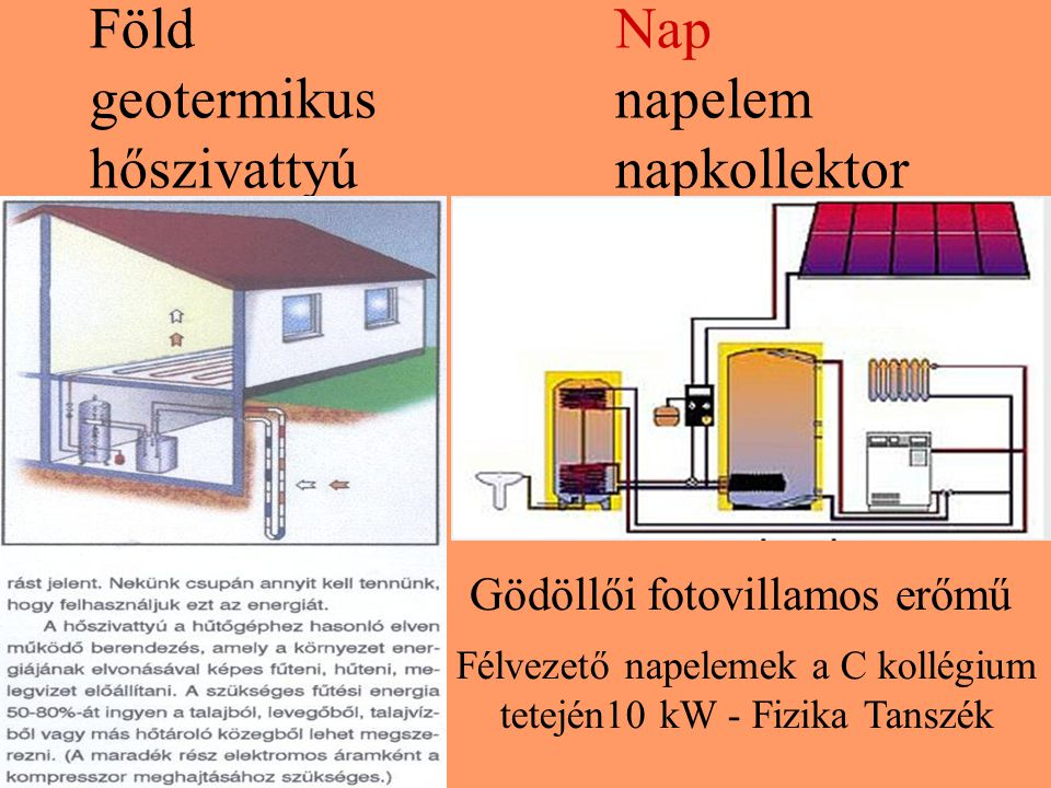 Föld Nap geotermikus napelem hőszivattyú napkollektor