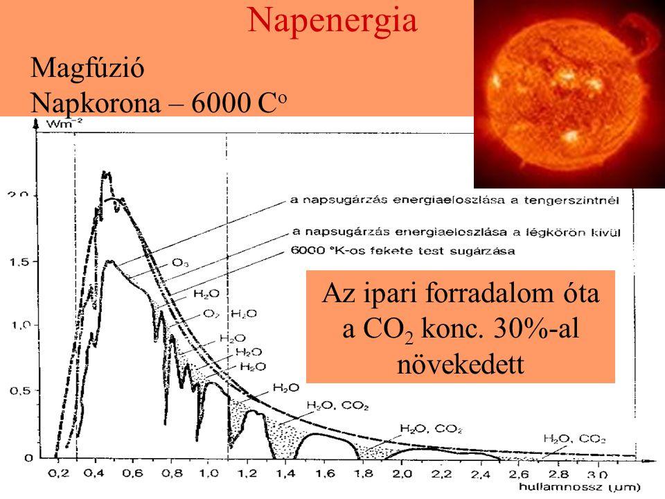 Az ipari forradalom óta a CO2 konc. 30%-al növekedett