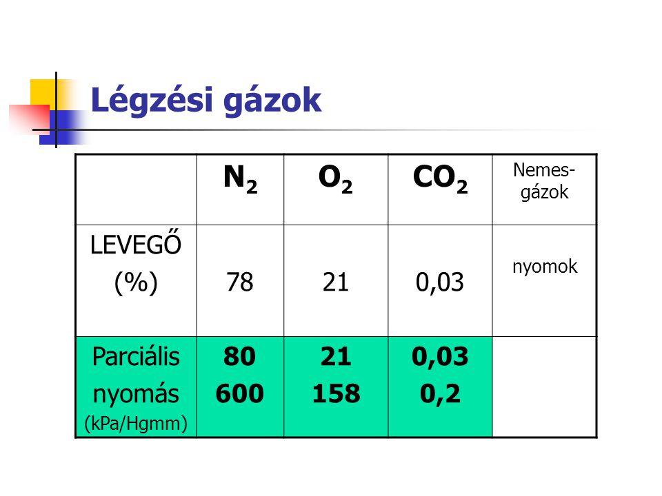 Légzési gázok N2 O2 CO2 LEVEGŐ (%) 78 21 0,03 Parciális nyomás 80 600