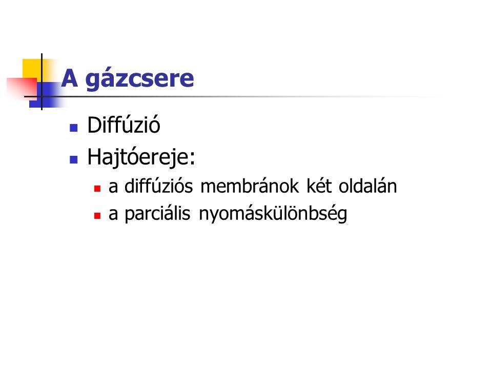 A gázcsere Diffúzió Hajtóereje: a diffúziós membránok két oldalán