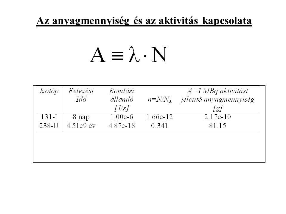 Az anyagmennyiség és az aktivitás kapcsolata