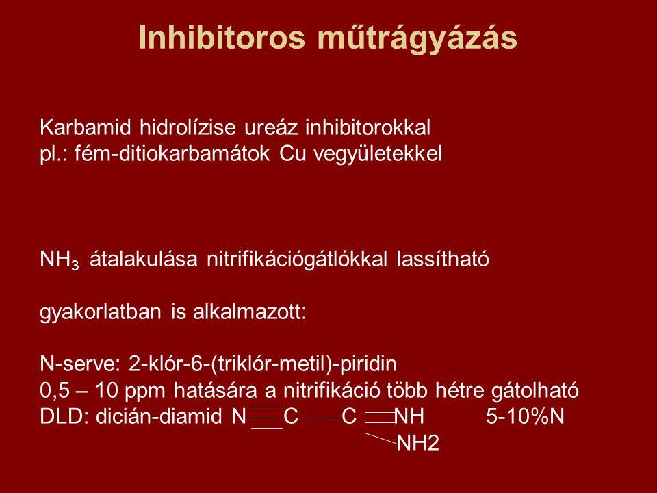 Inhibitoros műtrágyázás