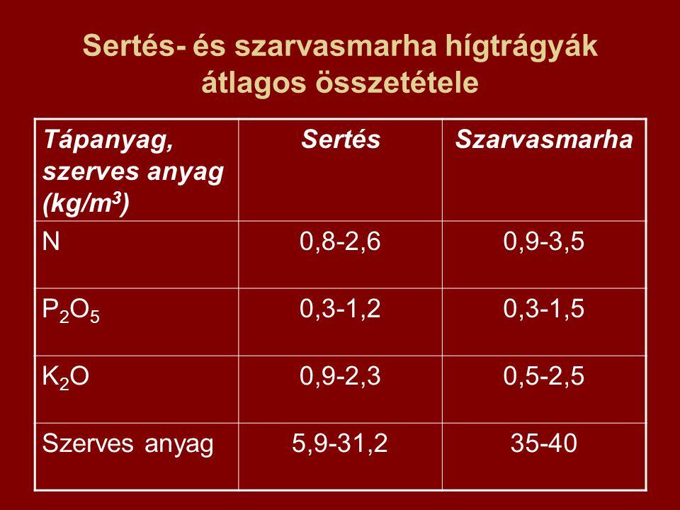 Sertés- és szarvasmarha hígtrágyák átlagos összetétele