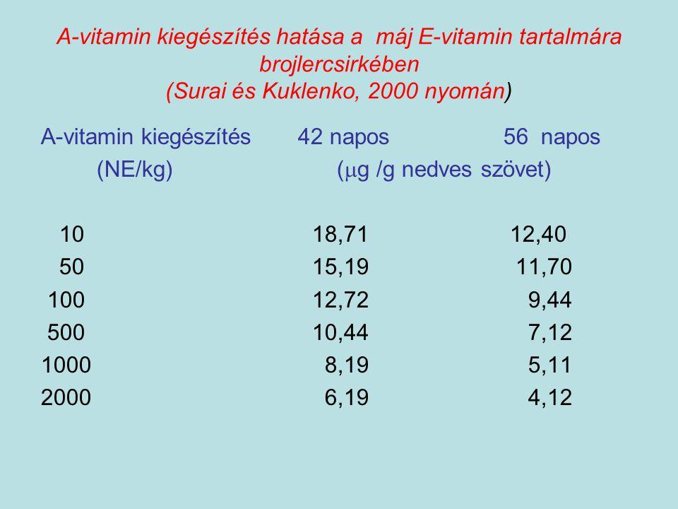 A-vitamin kiegészítés hatása a máj E-vitamin tartalmára brojlercsirkében (Surai és Kuklenko, 2000 nyomán)