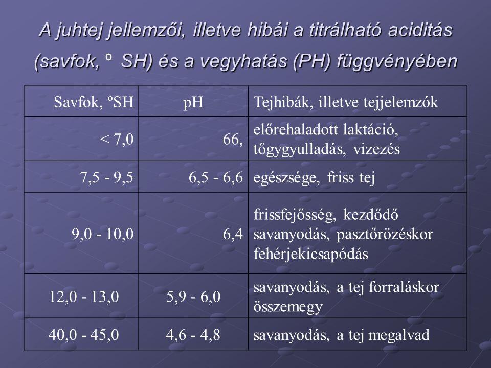 A juhtej jellemzői, illetve hibái a titrálható aciditás (savfok, º SH) és a vegyhatás (PH) függvényében