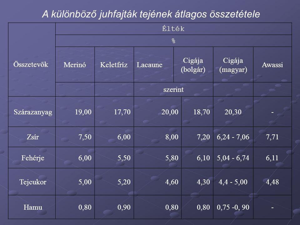 A különböző juhfajták tejének átlagos összetétele