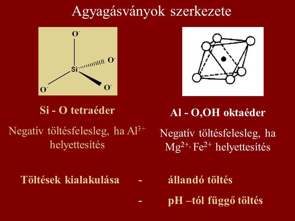 Agyagásványok szerkezete