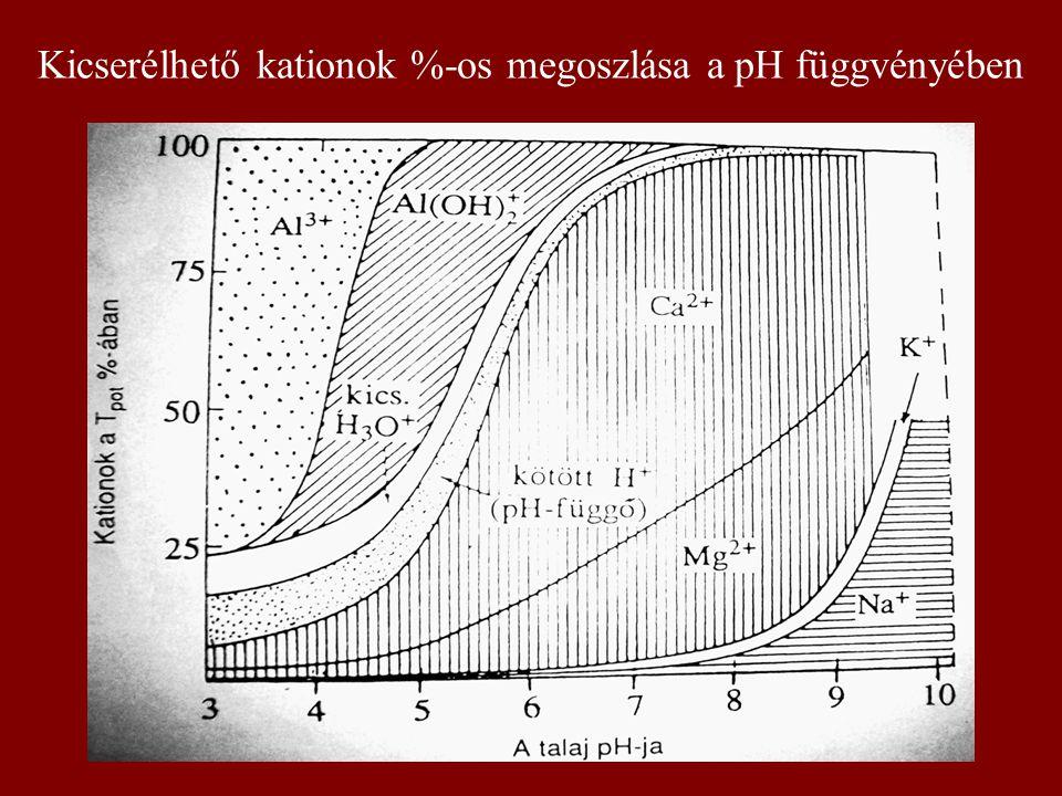 Kicserélhető kationok %-os megoszlása a pH függvényében