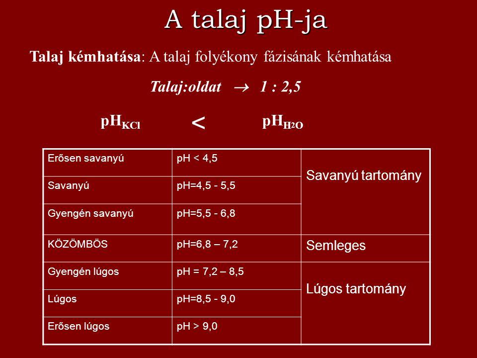 A talaj pH-ja Talaj kémhatása: A talaj folyékony fázisának kémhatása. Talaj:oldat  1 : 2,5. <