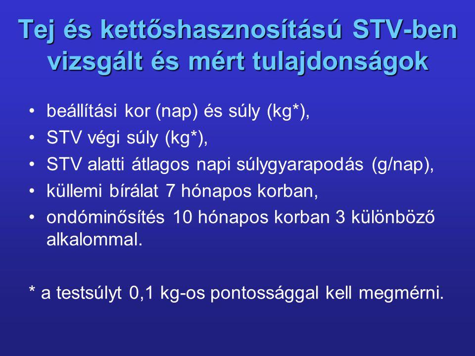Tej és kettőshasznosítású STV-ben vizsgált és mért tulajdonságok