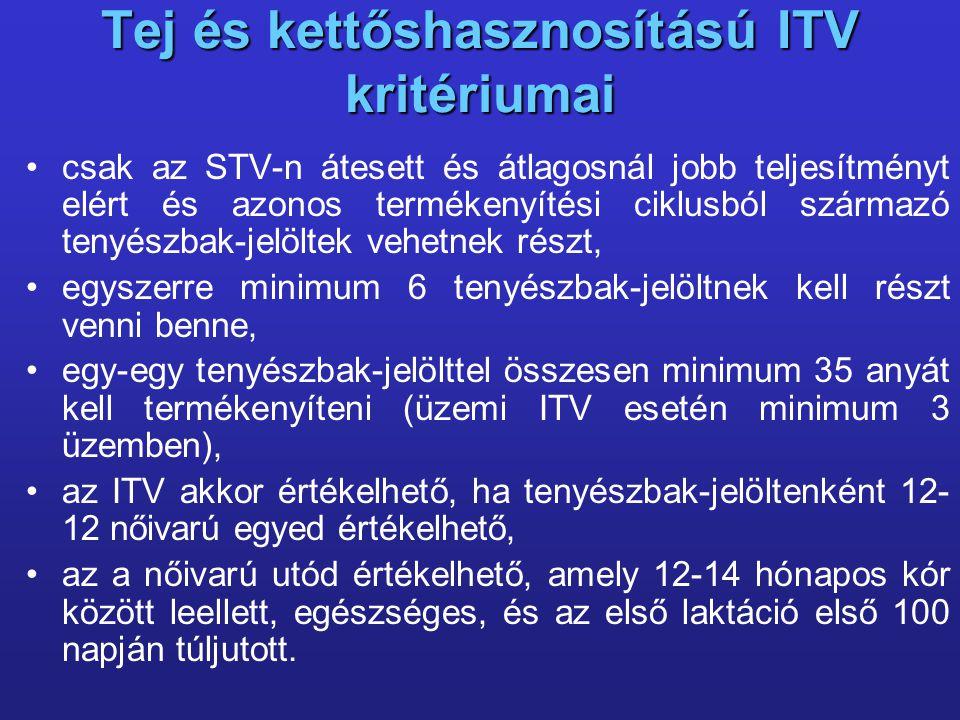 Tej és kettőshasznosítású ITV kritériumai