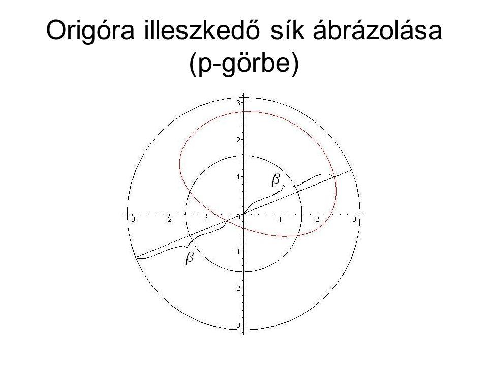 Origóra illeszkedő sík ábrázolása (p-görbe)