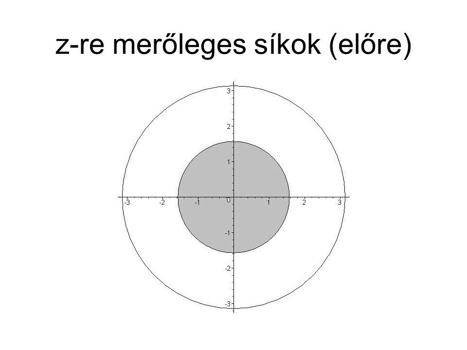 z-re merőleges síkok (előre)