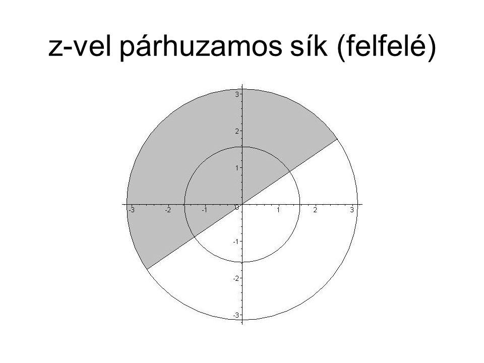z-vel párhuzamos sík (felfelé)