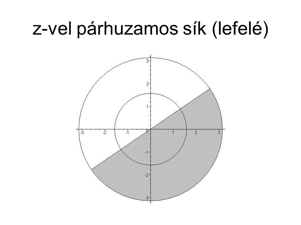 z-vel párhuzamos sík (lefelé)