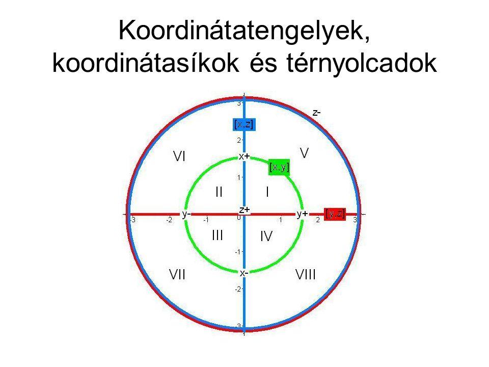 Koordinátatengelyek, koordinátasíkok és térnyolcadok