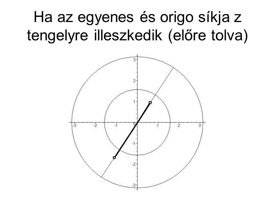 Ha az egyenes és origo síkja z tengelyre illeszkedik (előre tolva)
