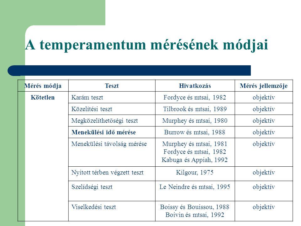 A temperamentum mérésének módjai