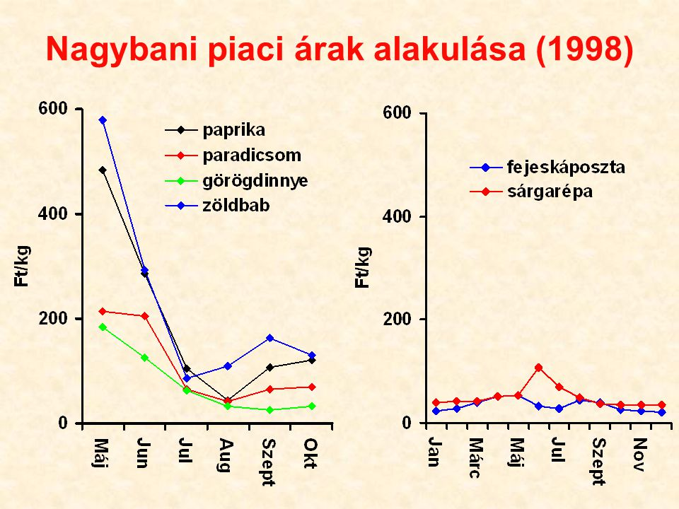Nagybani piaci árak alakulása (1998)