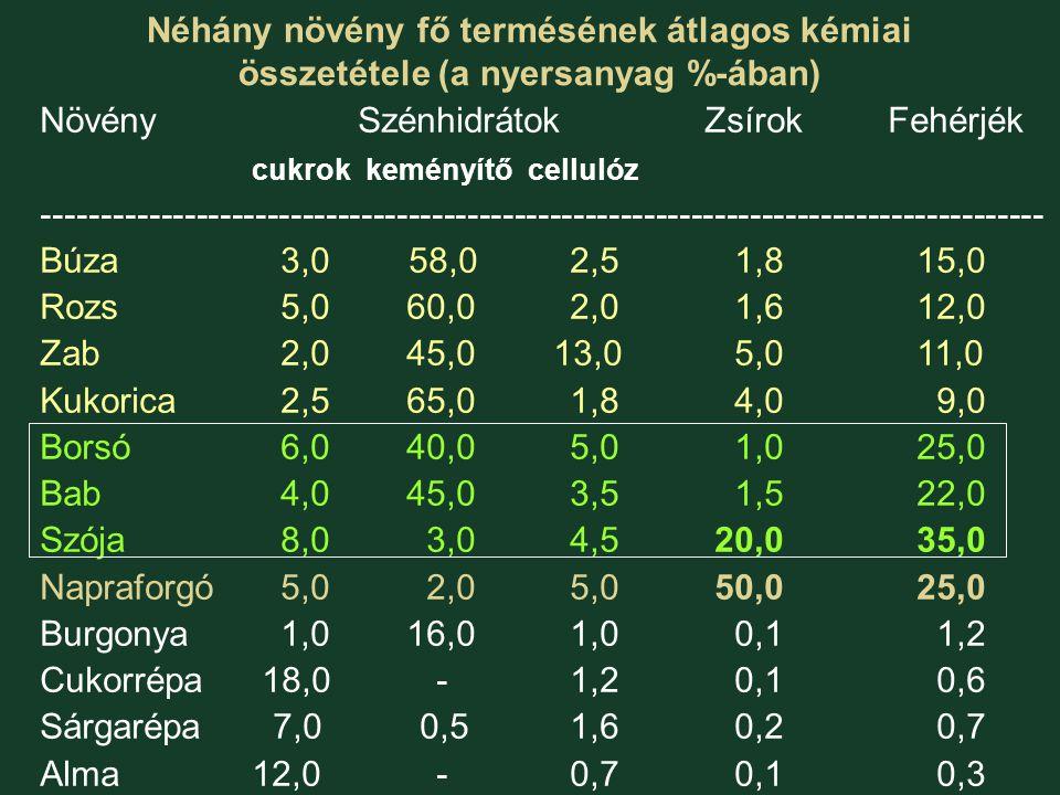 Néhány növény fő termésének átlagos kémiai összetétele (a nyersanyag %-ában)