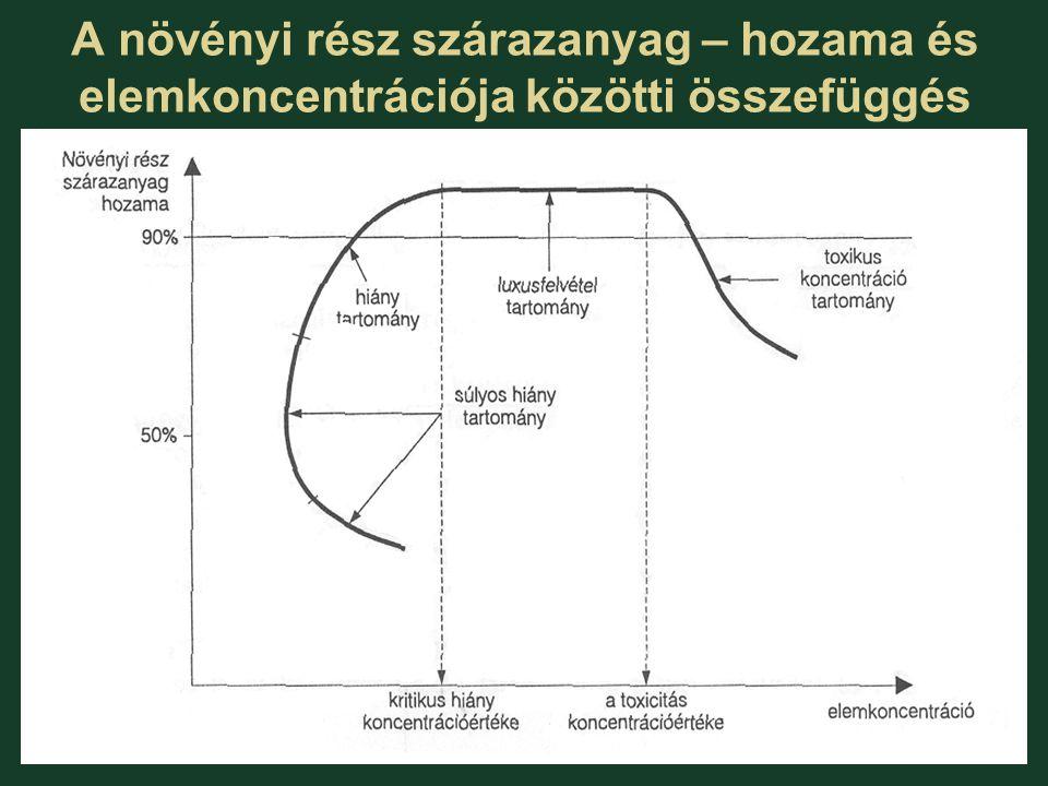 A növényi rész szárazanyag – hozama és elemkoncentrációja közötti összefüggés