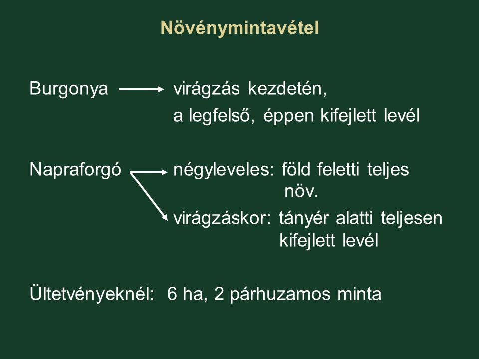 Növénymintavétel Burgonya virágzás kezdetén, a legfelső, éppen kifejlett levél. Napraforgó négyleveles: föld feletti teljes növ.