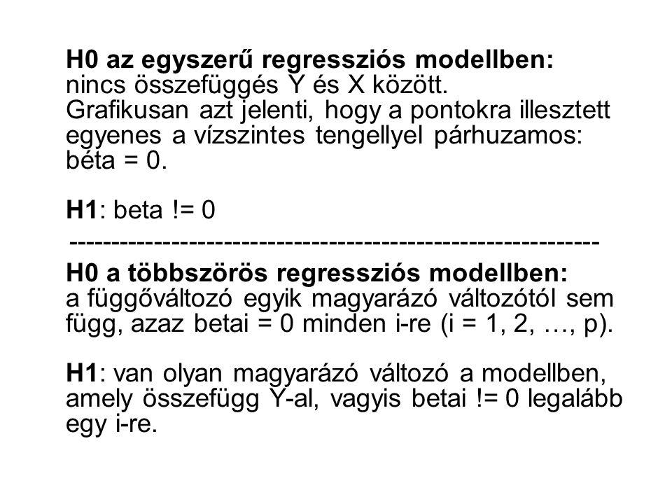 H0 az egyszerű regressziós modellben: nincs összefüggés Y és X között