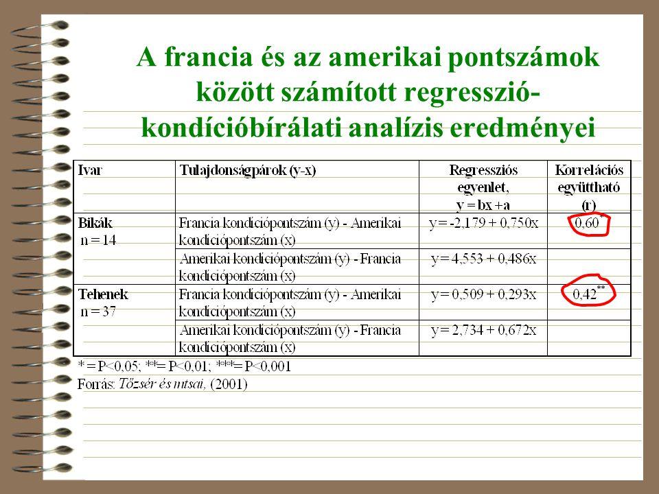 A francia és az amerikai pontszámok között számított regresszió- kondícióbírálati analízis eredményei