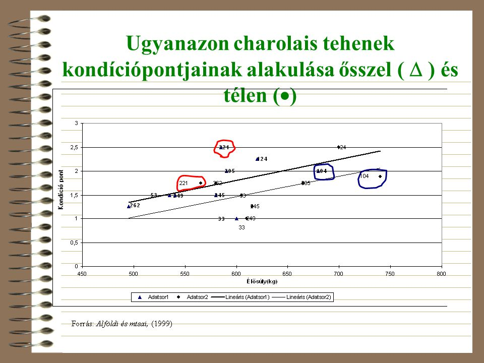 Ugyanazon charolais tehenek kondíciópontjainak alakulása ősszel (  ) és télen ()
