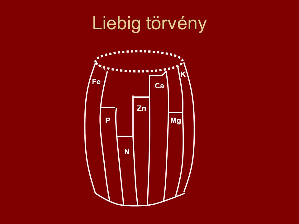 Liebig törvény N K Ca Mg P Fe Zn