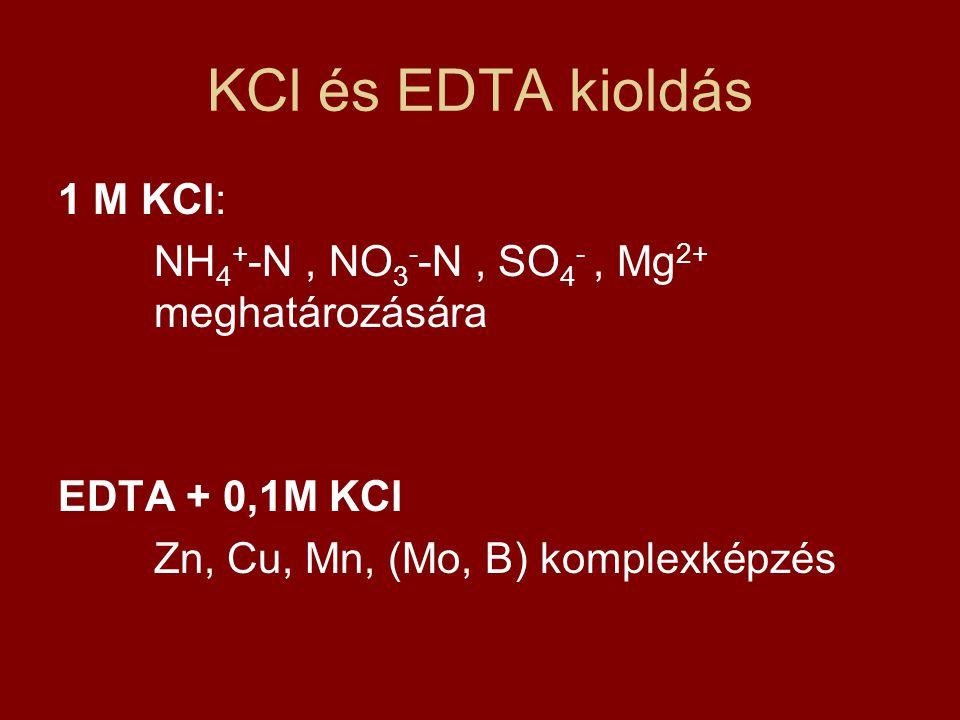 KCl és EDTA kioldás 1 M KCl: