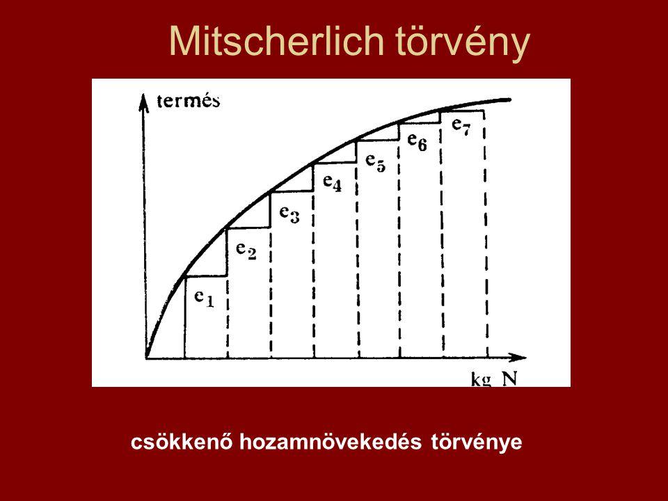 Mitscherlich törvény csökkenő hozamnövekedés törvénye