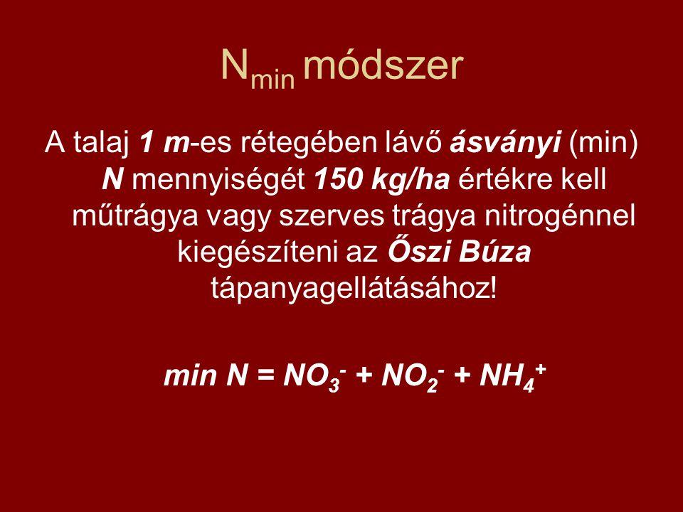 Nmin módszer
